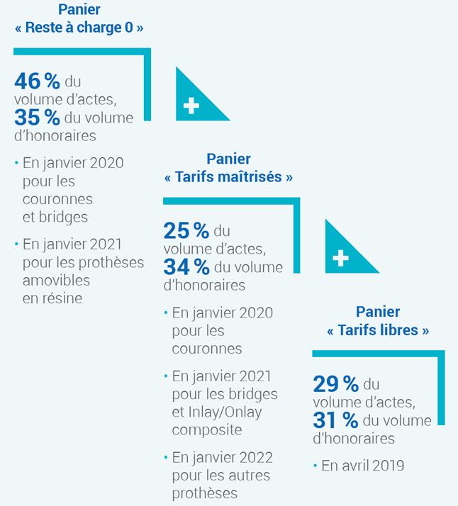 Infographie présentant la répartition par panier des actes prothétiques dentaires (cf. description détaillée ci-après)