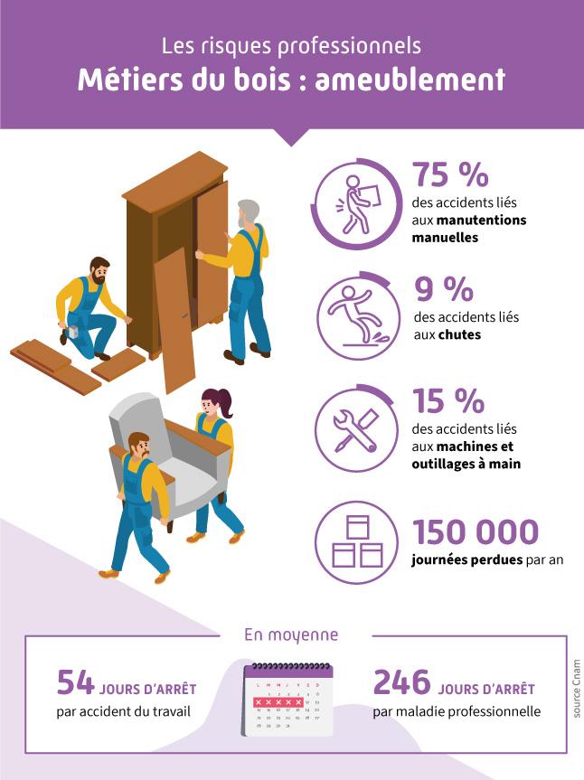 Infographie présentant les différents risques professionnels liés au secteur de l'ameublement (métier du bois)