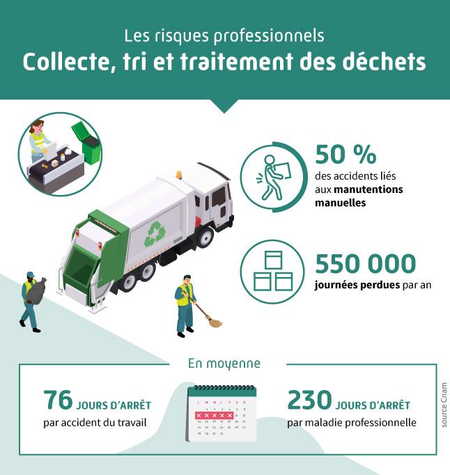 Infographie présentant les différents risques professionnels liés au secteur de la collecte, tri et traitements des déchets