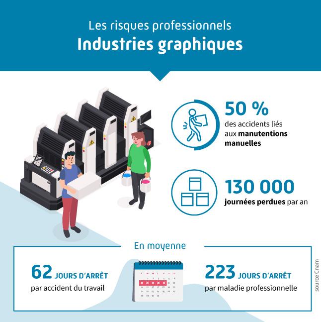 Infographie présentant les différents risques professionnels liés au secteur des industries graphiques