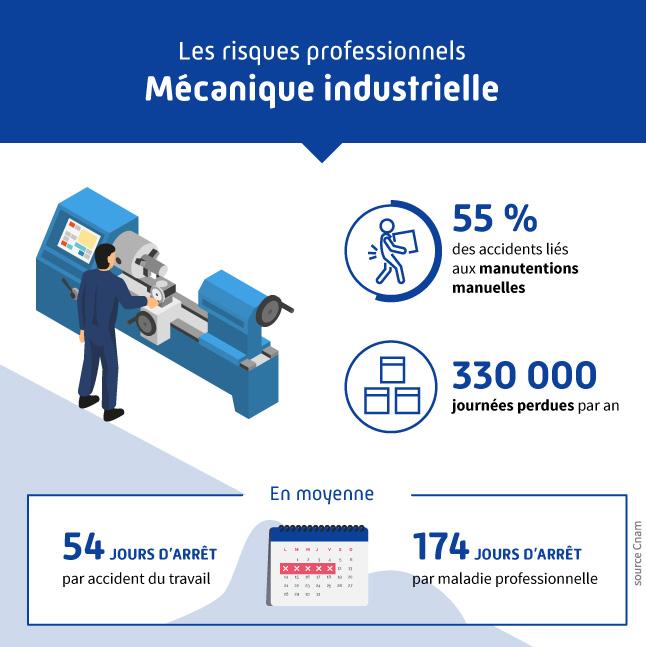 Infographie présentant les différents risques professionnels liés au secteur des métiers de la mécanique industrielle