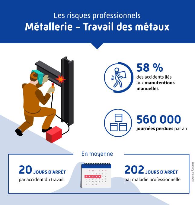 Infographie présentant les différents risques professionnels liés au secteur de la métallerie et travail des métaux