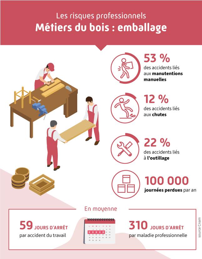 Infographie présentant les différents risques professionnels liés au secteur des métiers de l'emballage bois