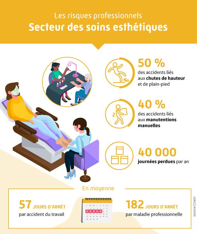 Infographie présentant les différents risques professionnels liés au secteur des soins esthétiques