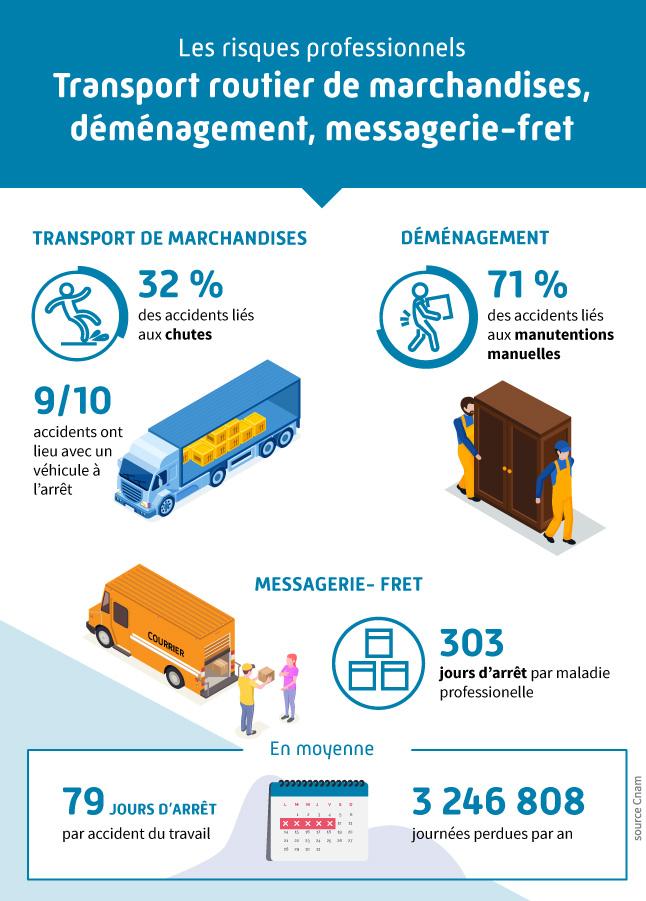 Infographie présentant les différents risques professionnels liés au secteur du transport routier de marchandises, déménagement, messagerie-fret
