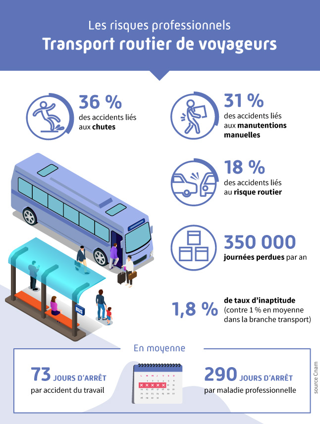 Infographie présentant les différents risques professionnels liés au secteur du transport routier de voyageurs