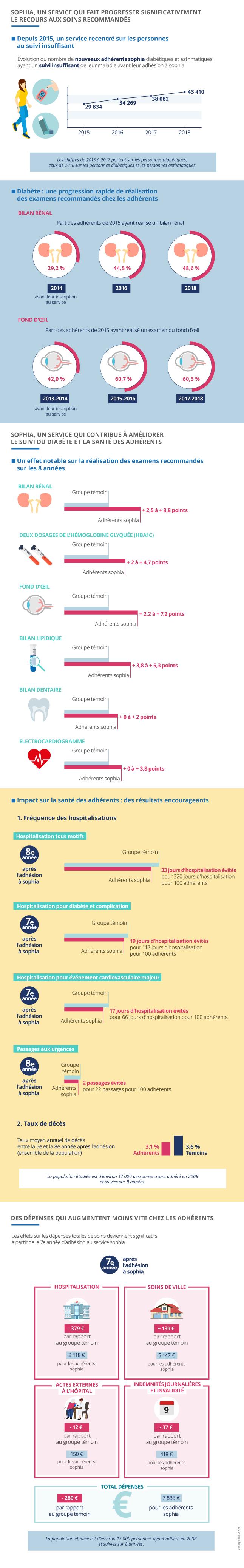 Infographie : sophia, un service qui fait progresser significativement le recours aux soins recommandés