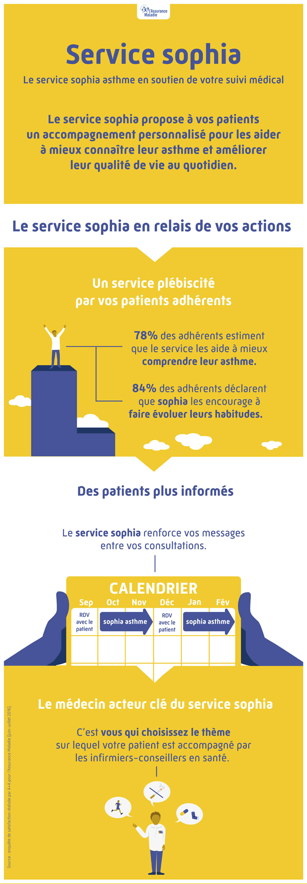 service sophia asthme_infographie PS