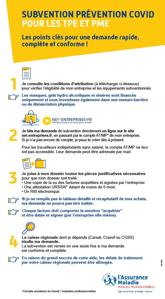 Infographie résumant les démarches pour faire une demande de subvention Prévention Covid