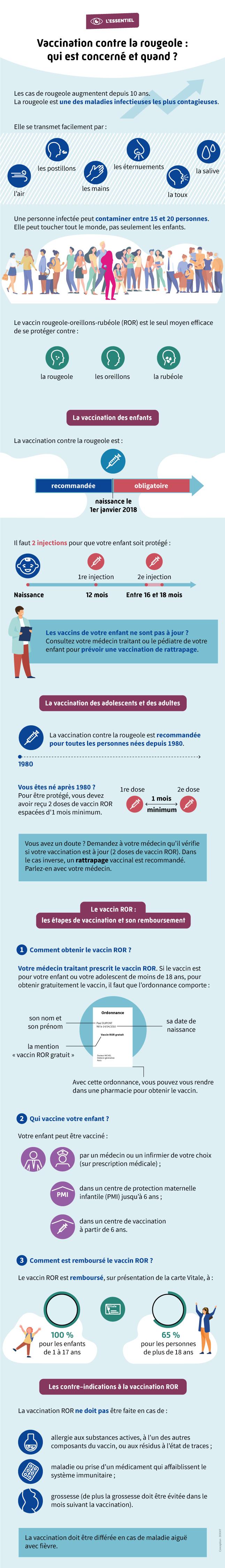 Infographie présentant l'intérêt de la vaccination contre la rougeole
