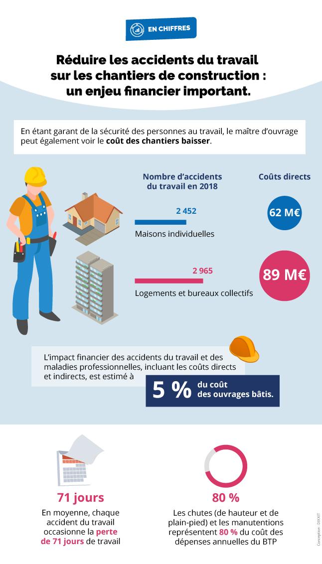 Infographie présentant le rapport entre le nombre d'accidents du travail en 2018 et leurs coûts directs (cf. description détaillée ci-après)