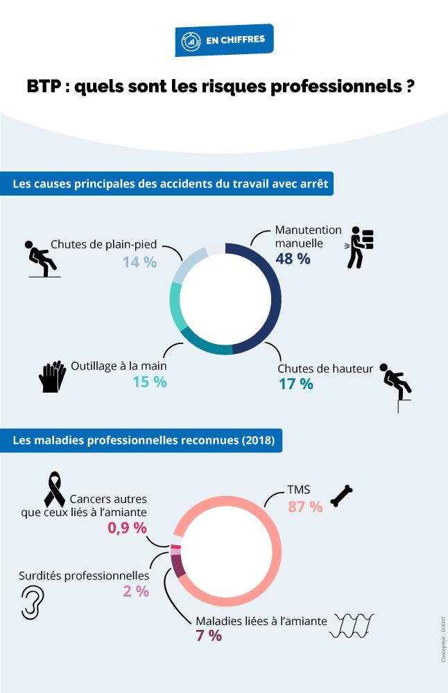 Infographie présentant les causes principales des accidents du travail avec arrêt ainsi que les maladies professionnelles reconnues (cf. description détaillée ci-après)
