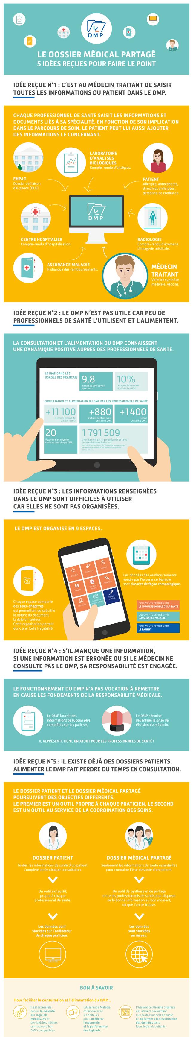 infographie_dmp-5-idees-recues.jpg
