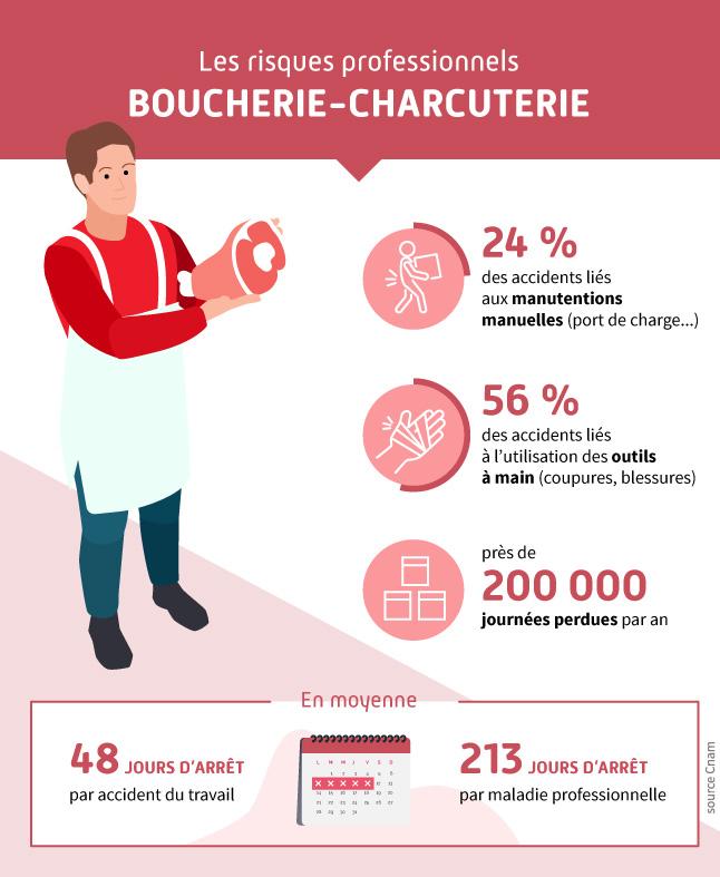Infographie présentant les chiffres des accidents du travail pour le secteur de la boucherie-charcuterie