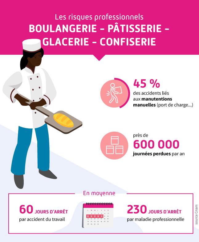 Infographie présentant les chiffres des accidents du travail pour le secteur de la boulangerie-pâtisserie-glacerie-confiserie