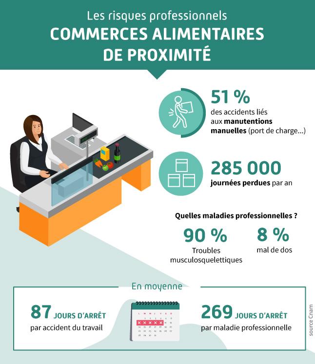 infographie présentant les chiffres des accidents du travail pour le secteur des commerces alimentaires de proximité