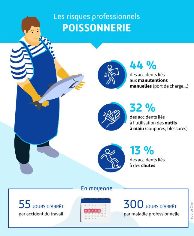 infographie présentant les chiffres des accidents du travail pour le secteur de la poissonnerie