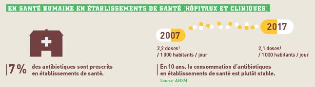 infographie_sante-humaine-es-antibiotiques_646px.png