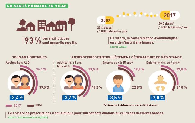 infographie_sante-humaine-ville-antibiotiques_646px.png