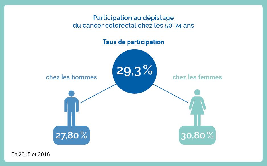 assurés. Cancer colorectal. infographie_taux_de_participation_ndu.png