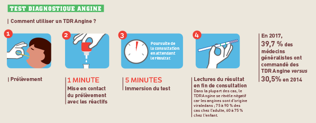 infographie_test-diagnostique-angine_646px.png
