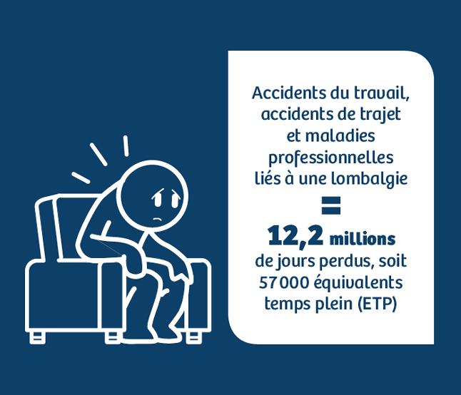 Visuel précisant le nombre de jours perdus causés par les accidents du travail, les accidents de trajet et les maladies professionnelles liés à une lombalgie.