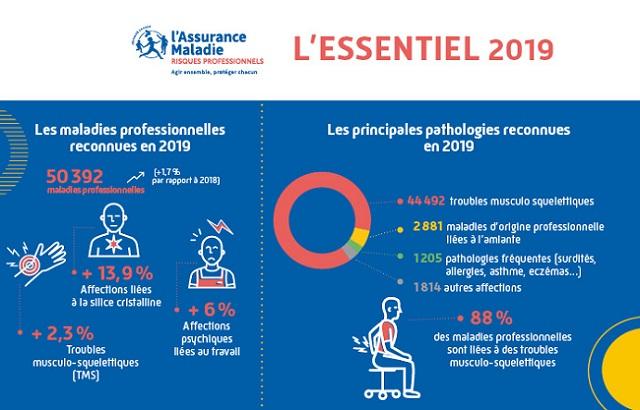 Infographie issue de l'Essentiel 2019 présentant les chiffres-clés des maladies professionnelles (description complète ci-après)