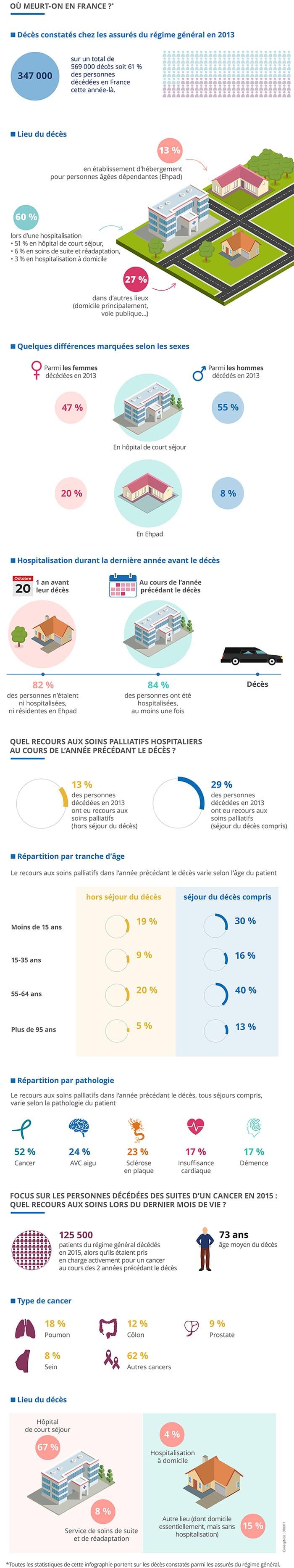 L'infographie porte sur les lieux de décès en France en 2013, le recours aux hospitalisations et aux soins palliatifs dans l'année précédant le décès. La dernière partie fait un focus sur les lieux du décès des personnes mortes des suites d'un cancer en 2015.