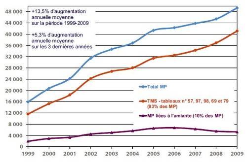 Graphique : part des TMS dans les maladies professionnelles