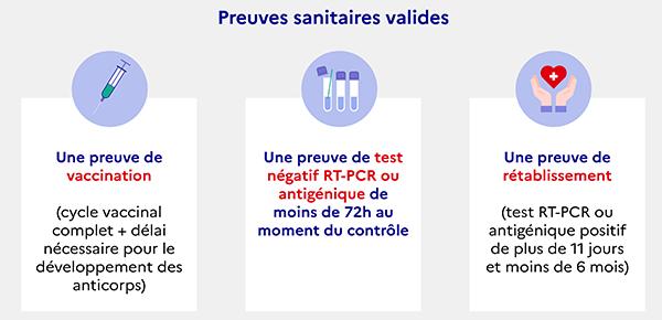 Infographie présentant le pass sanitaire. Détails complet dans la page
