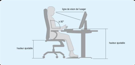 Schéma : position devant un écran