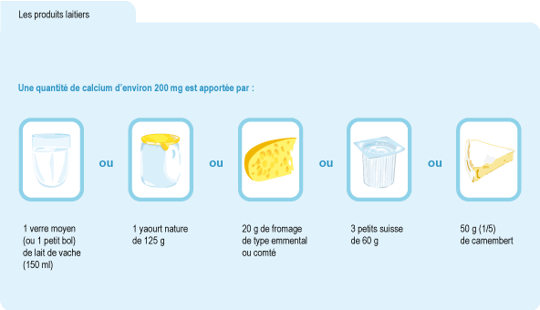 Schéma : produits laitiers