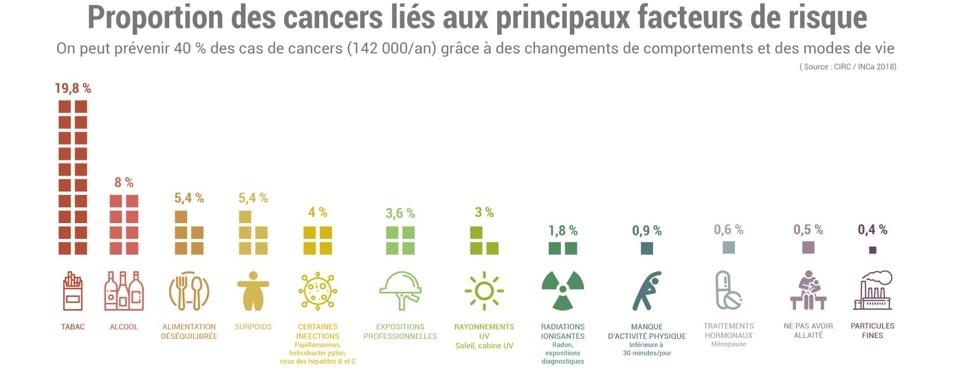 infographie présentant la proportion des cancers liés aux principaux facteurs de risque