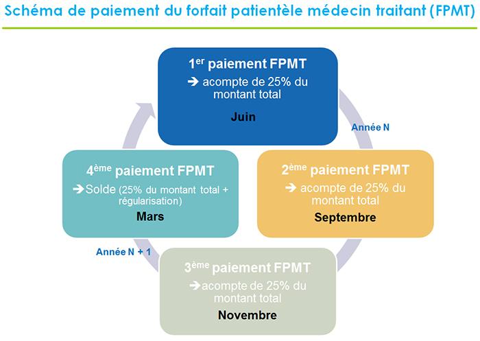 Schéma de paiement du forfait patientèle médecin traitant (FPMT)