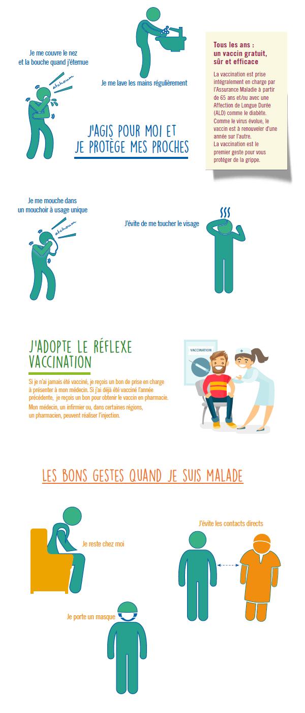 Infographie montrant les gestes à adopter pour éviter de propager la grippe et expliquant la vaccination contre ce virus (cf. description détaillée ci-après)
