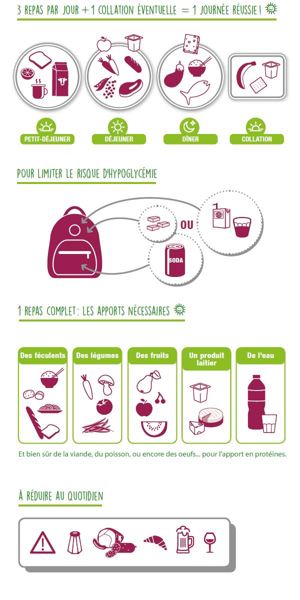 Infographie expliquant les bons gestes nutritionnels quotidien à adopter lorsque l'on est diabétique (cf. description détaillée ci-après)