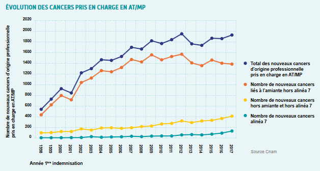 Evolution des cancers pris en charge en AT/MP