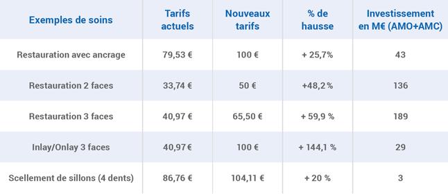 Tableau des tarifs de soins dentaires actuels et des tarifs après revalorisation en avril 2019