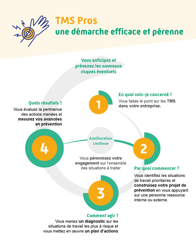 Infographie représentant les 4 étapes de la démarche de TMS Pros