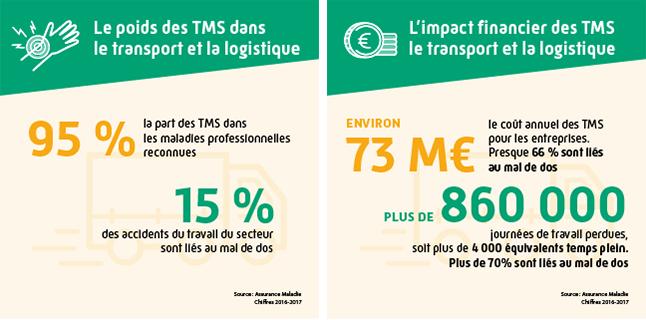 Infographie représentant le poids et l'impact des troubles musculosquelettiques dans le transport et la logistique