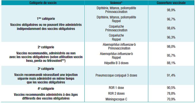 Liste des vaccins obligatoires pour les enfants de 2 ans