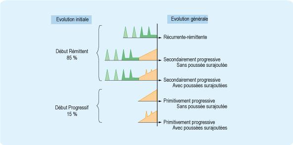 Schéma : variabilité de l'évolution de la sclérose en plaques